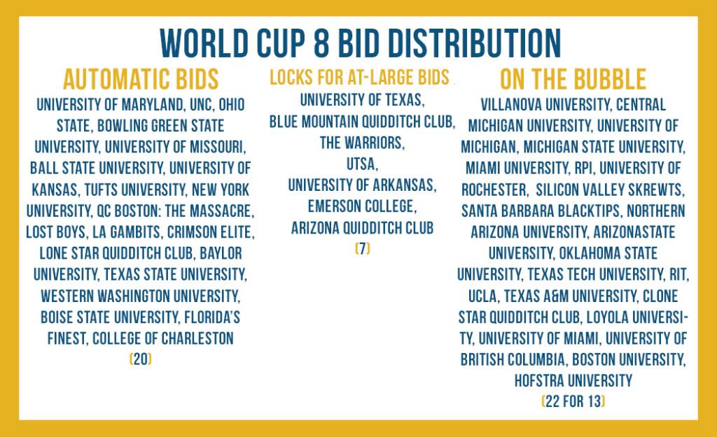 Bid Distrib